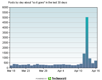 30-day Technorati chart for 'so it goes'